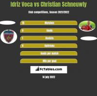 Idriz Voca vs Christian Schneuwly h2h player stats