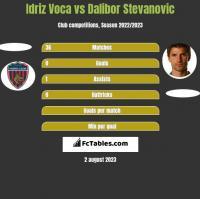 Idriz Voca vs Dalibor Stevanovic h2h player stats