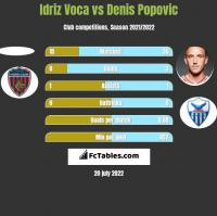 Idriz Voca vs Denis Popovic h2h player stats