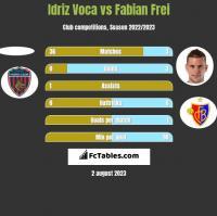 Idriz Voca vs Fabian Frei h2h player stats