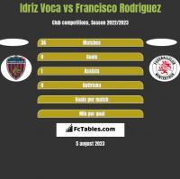 Idriz Voca vs Francisco Rodriguez h2h player stats