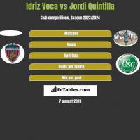 Idriz Voca vs Jordi Quintilla h2h player stats