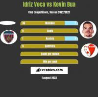 Idriz Voca vs Kevin Bua h2h player stats