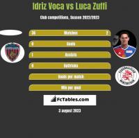 Idriz Voca vs Luca Zuffi h2h player stats