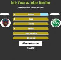 Idriz Voca vs Lukas Goertler h2h player stats