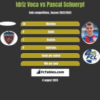 Idriz Voca vs Pascal Schuerpf h2h player stats