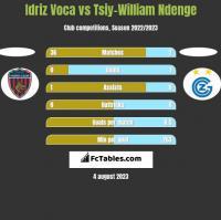 Idriz Voca vs Tsiy-William Ndenge h2h player stats