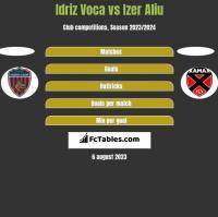 Idriz Voca vs Izer Aliu h2h player stats