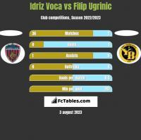Idriz Voca vs Filip Ugrinic h2h player stats