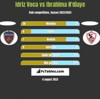 Idriz Voca vs Ibrahima N'diaye h2h player stats