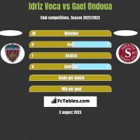 Idriz Voca vs Gael Ondoua h2h player stats