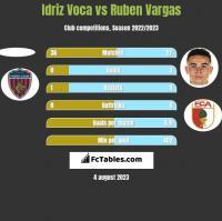 Idriz Voca vs Ruben Vargas h2h player stats