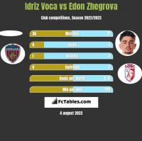 Idriz Voca vs Edon Zhegrova h2h player stats