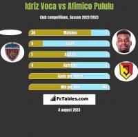 Idriz Voca vs Afimico Pululu h2h player stats