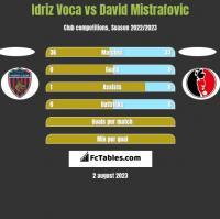 Idriz Voca vs David Mistrafovic h2h player stats