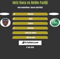 Idriz Voca vs Betim Fazliji h2h player stats