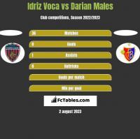 Idriz Voca vs Darian Males h2h player stats