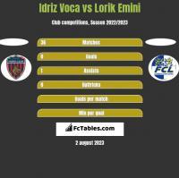 Idriz Voca vs Lorik Emini h2h player stats