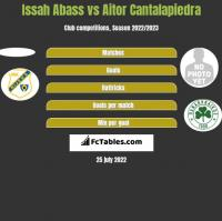 Issah Abass vs Aitor Cantalapiedra h2h player stats