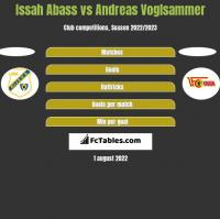 Issah Abass vs Andreas Voglsammer h2h player stats