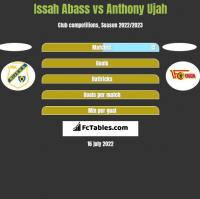 Issah Abass vs Anthony Ujah h2h player stats