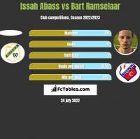 Issah Abass vs Bart Ramselaar h2h player stats