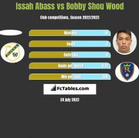 Issah Abass vs Bobby Shou Wood h2h player stats