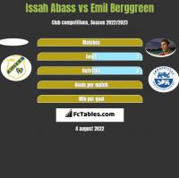 Issah Abass vs Emil Berggreen h2h player stats