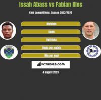 Issah Abass vs Fabian Klos h2h player stats