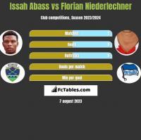 Issah Abass vs Florian Niederlechner h2h player stats