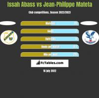 Issah Abass vs Jean-Philippe Mateta h2h player stats