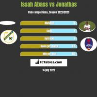 Issah Abass vs Jonathas h2h player stats