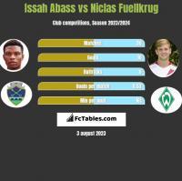 Issah Abass vs Niclas Fuellkrug h2h player stats