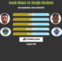 Issah Abass vs Sergio Cordova h2h player stats