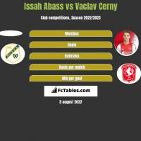Issah Abass vs Vaclav Cerny h2h player stats