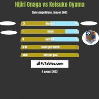 Hijiri Onaga vs Keisuke Oyama h2h player stats
