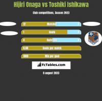 Hijiri Onaga vs Toshiki Ishikawa h2h player stats