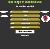 Hijiri Onaga vs Yoshihiro Shoji h2h player stats