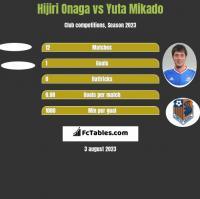 Hijiri Onaga vs Yuta Mikado h2h player stats