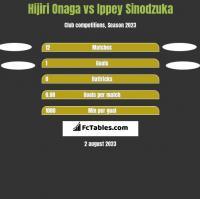 Hijiri Onaga vs Ippey Sinodzuka h2h player stats