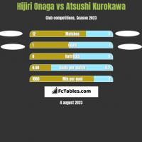 Hijiri Onaga vs Atsushi Kurokawa h2h player stats