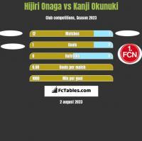 Hijiri Onaga vs Kanji Okunuki h2h player stats