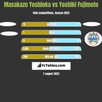 Masakazu Yoshioka vs Yoshiki Fujimoto h2h player stats