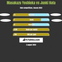 Masakazu Yoshioka vs Junki Hata h2h player stats