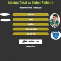 Kazuma Takai vs Kleber Pinheiro h2h player stats