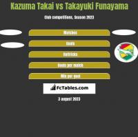 Kazuma Takai vs Takayuki Funayama h2h player stats