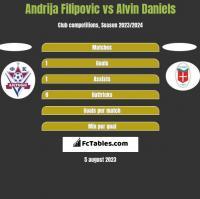 Andrija Filipovic vs Alvin Daniels h2h player stats