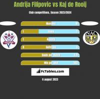 Andrija Filipovic vs Kaj de Rooij h2h player stats