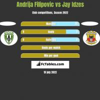Andrija Filipovic vs Jay Idzes h2h player stats