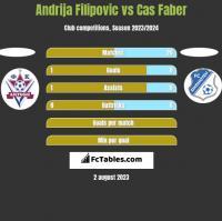 Andrija Filipovic vs Cas Faber h2h player stats